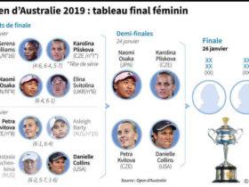 A quelle heure la finale de l'Open d'Australie 2022 ?