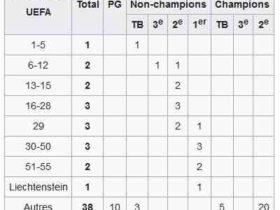 La 6ème place de Ligue 1 sera qualificative pour la Ligue Europa Conference