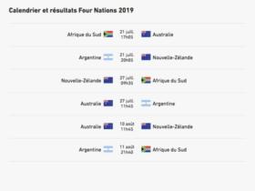 Le Four-Nations pourrait se jouer sans les Springboks !