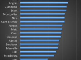 La Ligue 1 à 18 : « Nous ne sommes pas allés assez loin »